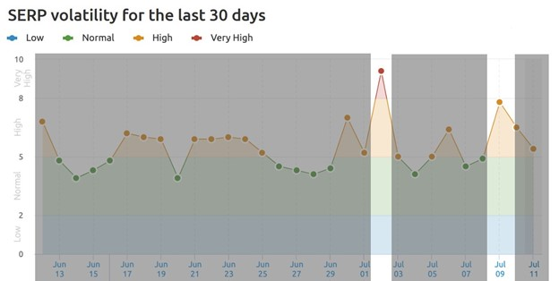 Line graph showing SERP volatility from June 13 to July 11. July 2 and July 9 are highlighted as the highest days for SERP volatility.