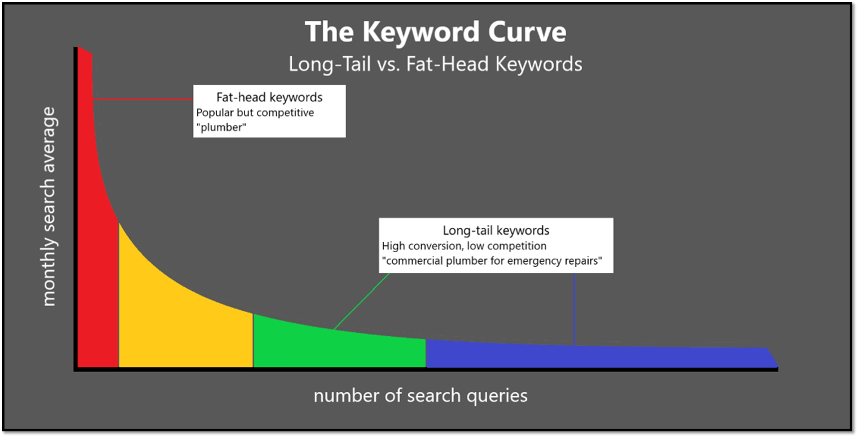 """A graph of """"The Keyword Curve, Long-Tail vs. Fat-Head Keywords."""" Fat-head keywords shown on the left with high search volume but low number of search queries. Long-tail keywords are shown on the right with low search volumes but high number of search queries."""